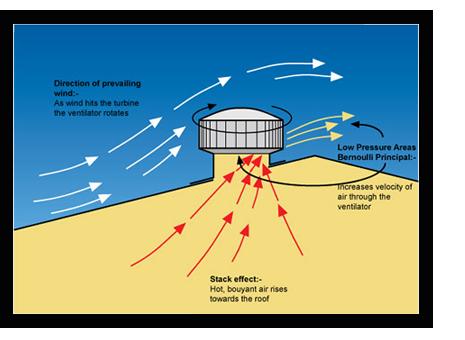Powered Ventilators Hybrid Powered Roof Extractors